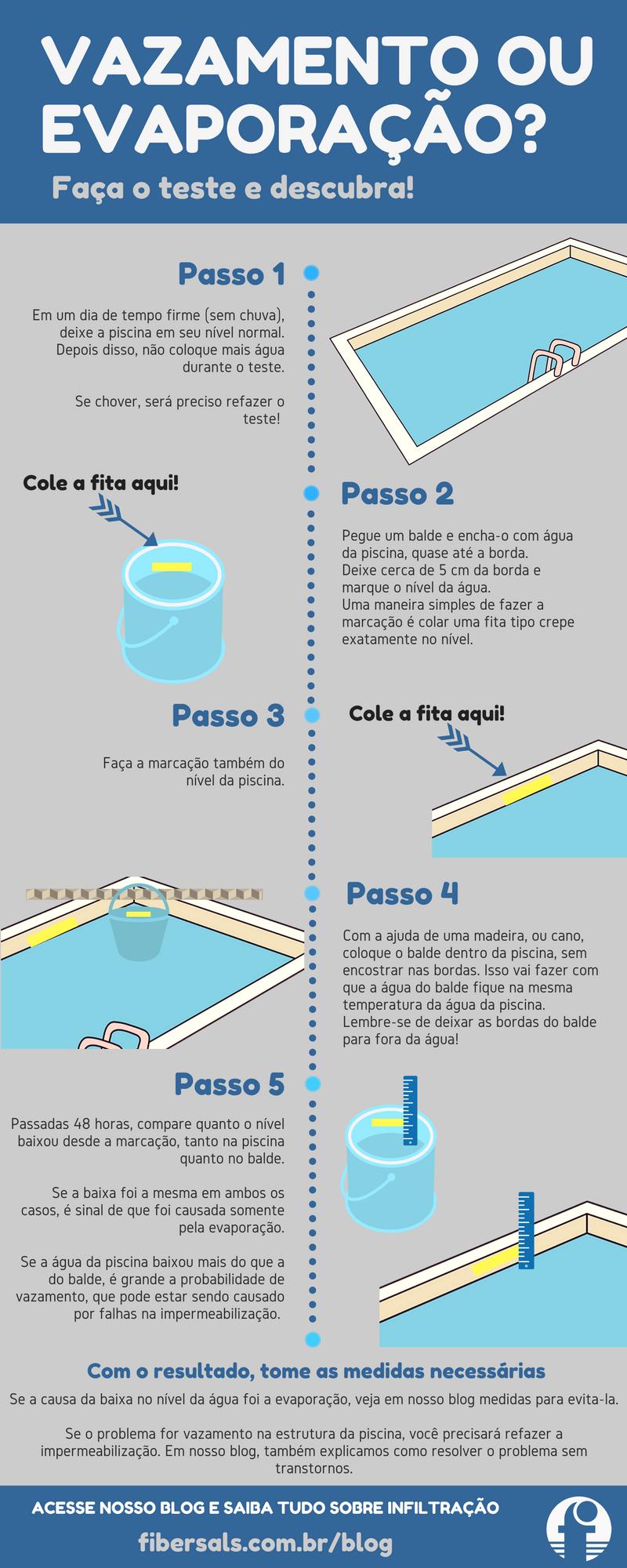 vazamento ou evaporação em piscinas infográfico