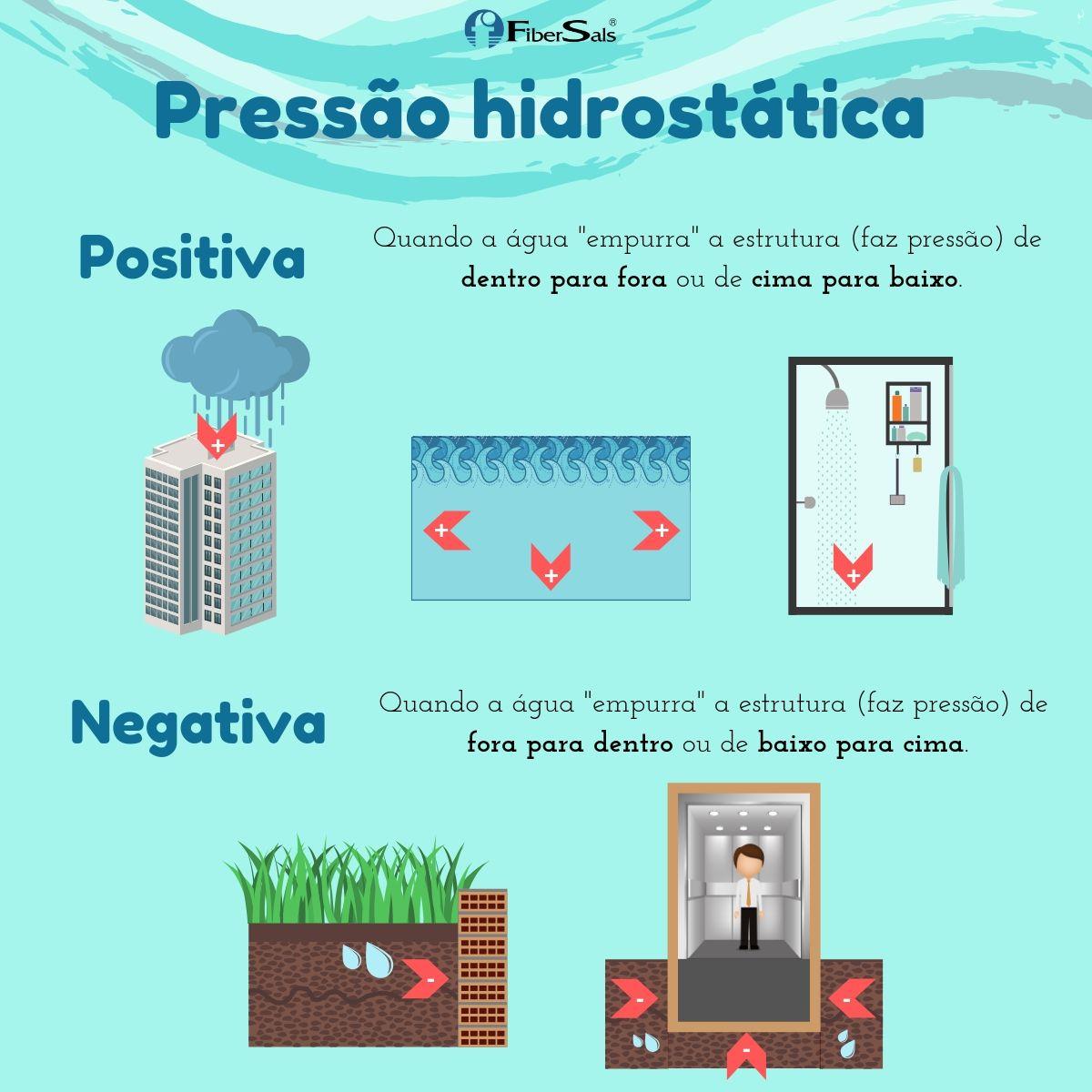 por que a impermeabilização falha? pressão hidrostática positiva e negativa