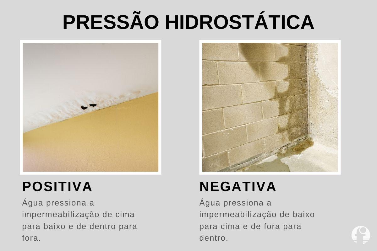 como impermeabilizar teto pressão hidrostática